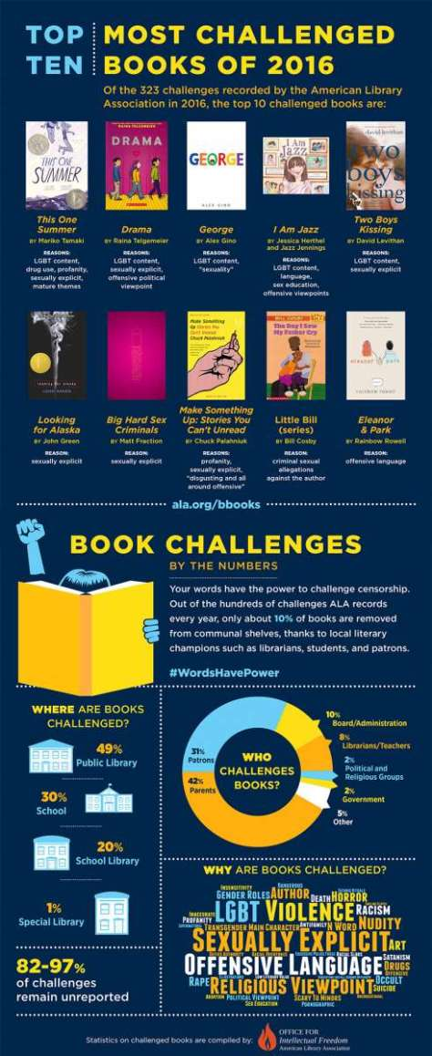 Updated infographic_Top 10 Banned Books for 2016_0